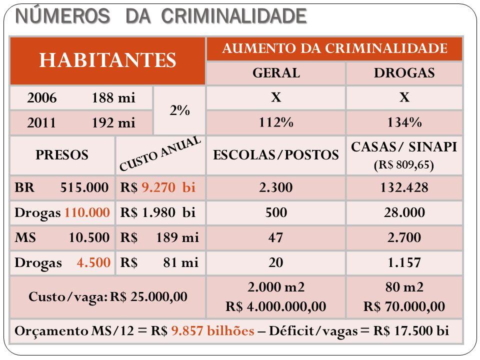 NÚMEROS DA CRIMINALIDADE HABITANTES AUMENTO DA CRIMINALIDADE GERALDROGAS 2006 188 mi 2% XX 2011 192 mi 112%134% PRESOSESCOLAS/POSTOS CASAS/ SINAPI (R$