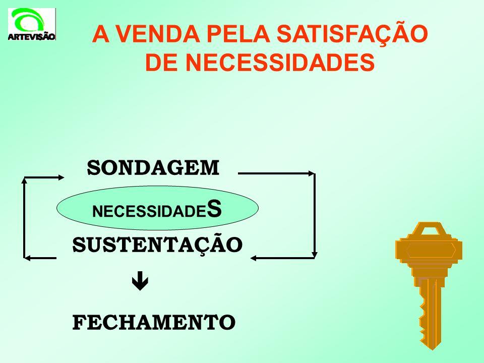 SONDAGEM SUSTENTAÇÃO FECHAMENTO A VENDA PELA SATISFAÇÃO DE NECESSIDADES NECESSIDADE S