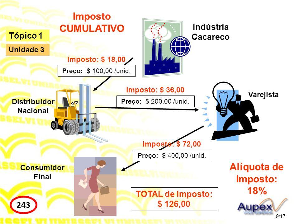 9/17 Tópico 1 243 Unidade 3 Indústria Cacareco Distribuidor Nacional Varejista Consumidor Final Preço: $ 100,00 /unid. Preço: $ 200,00 /unid. Preço: $