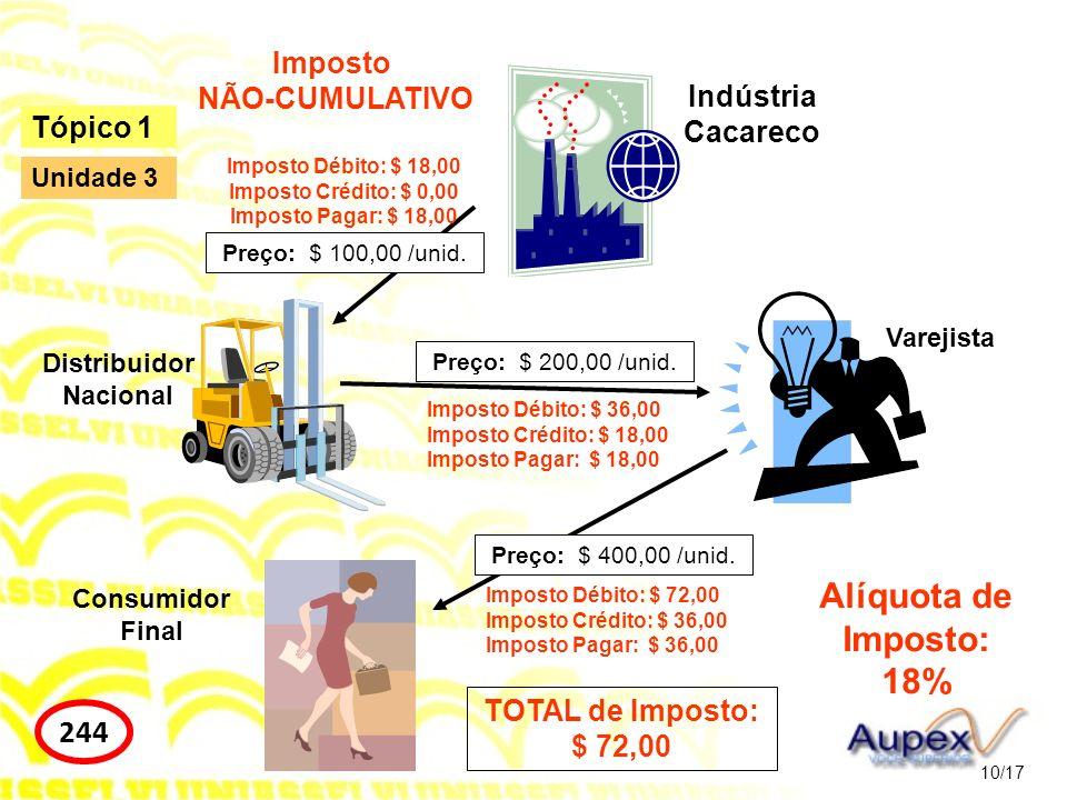 10/17 Tópico 1 244 Unidade 3 Indústria Cacareco Distribuidor Nacional Varejista Consumidor Final Preço: $ 100,00 /unid. Preço: $ 200,00 /unid. Preço: