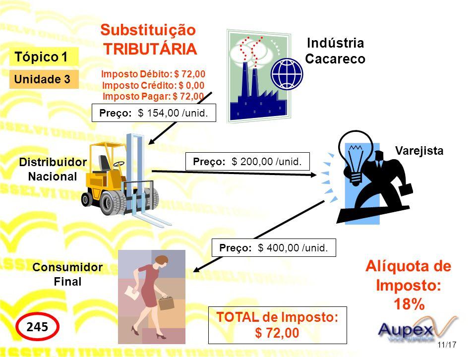 11/17 Tópico 1 245 Unidade 3 Indústria Cacareco Distribuidor Nacional Varejista Consumidor Final Preço: $ 154,00 /unid. Preço: $ 200,00 /unid. Preço: