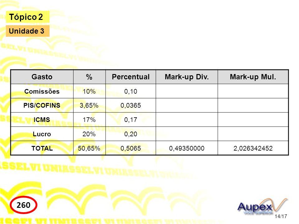 14/17 Tópico 2 260 Unidade 3 Gasto%PercentualMark-up Div.Mark-up Mul. Comissões10%0,10 PIS/COFINS3,65%0,0365 ICMS17%0,17 Lucro20%0,20 TOTAL50,65%0,506
