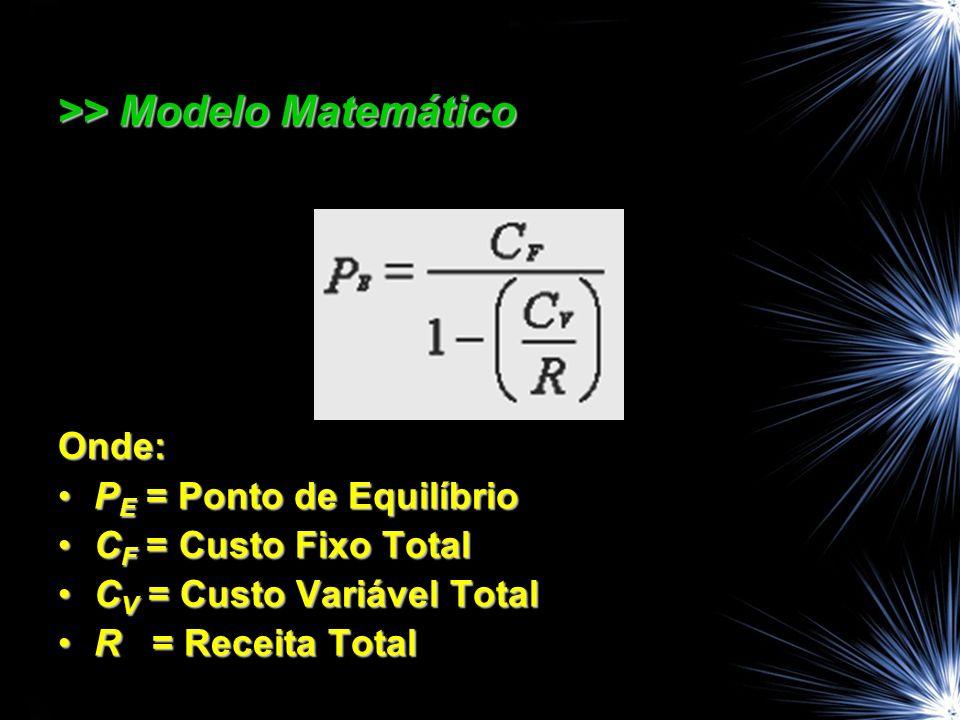 >> Modelo Matemático Onde: P E = Ponto de EquilíbrioP E = Ponto de Equilíbrio C F = Custo Fixo TotalC F = Custo Fixo Total C V = Custo Variável TotalC V = Custo Variável Total R = Receita TotalR = Receita Total