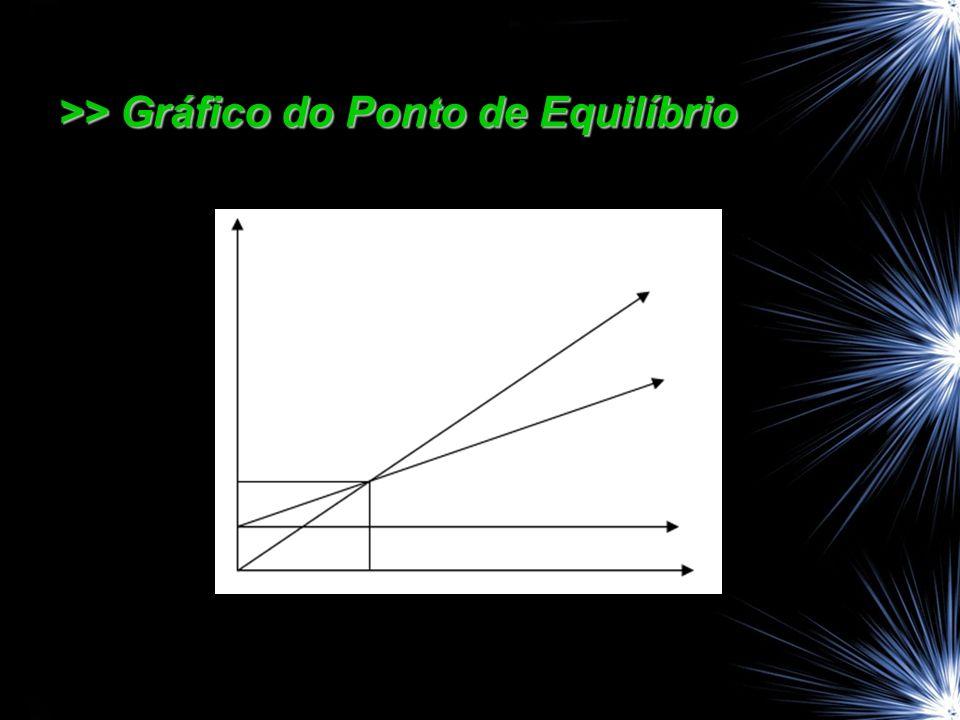 >> Gráfico do Ponto de Equilíbrio