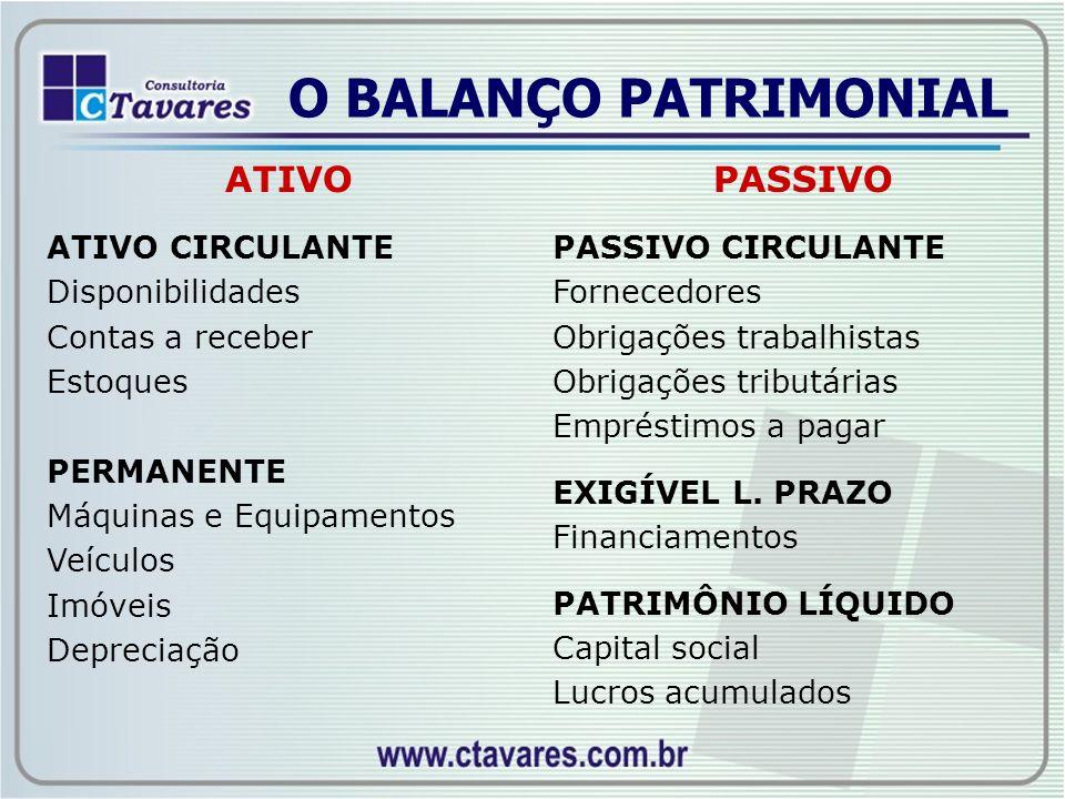 O BALANÇO PATRIMONIAL ATIVO ATIVO CIRCULANTE Disponibilidades Contas a receber Estoques PERMANENTE Máquinas e Equipamentos Veículos Imóveis Depreciaçã