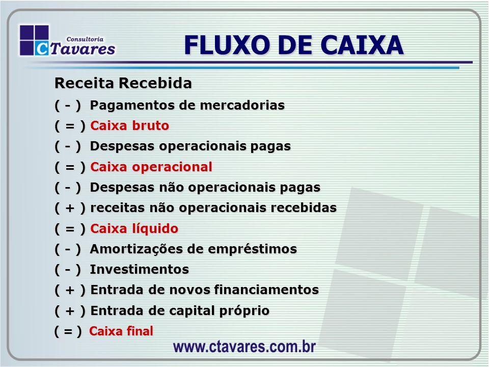 FLUXO DE CAIXA Receita Recebida ( - ) Pagamentos de mercadorias ( = ) Caixa bruto ( - ) Despesas operacionais pagas ( = ) Caixa operacional ( - ) Desp