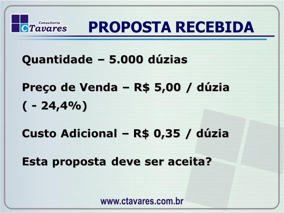 PROPOSTA RECEBIDA Quantidade – 5.000 dúzias Preço de Venda – R$ 5,00 / dúzia ( - 24,4%) Custo Adicional – R$ 0,35 / dúzia Esta proposta deve ser aceit