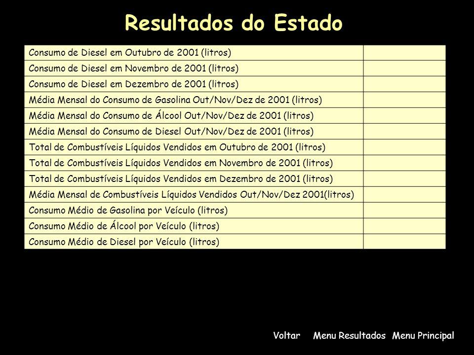 Resultados do Estado Consumo de Diesel em Outubro de 2001 (litros) Consumo de Diesel em Novembro de 2001 (litros) Consumo de Diesel em Dezembro de 200