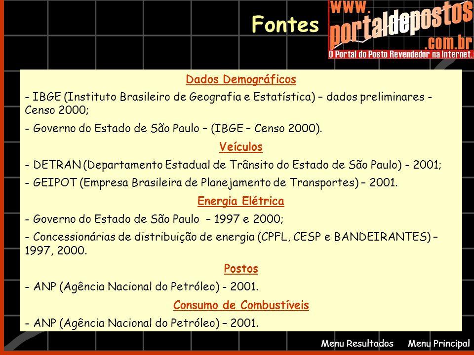 Fontes Menu PrincipalMenu Resultados Dados Demográficos - IBGE (Instituto Brasileiro de Geografia e Estatística) – dados preliminares - Censo 2000; -