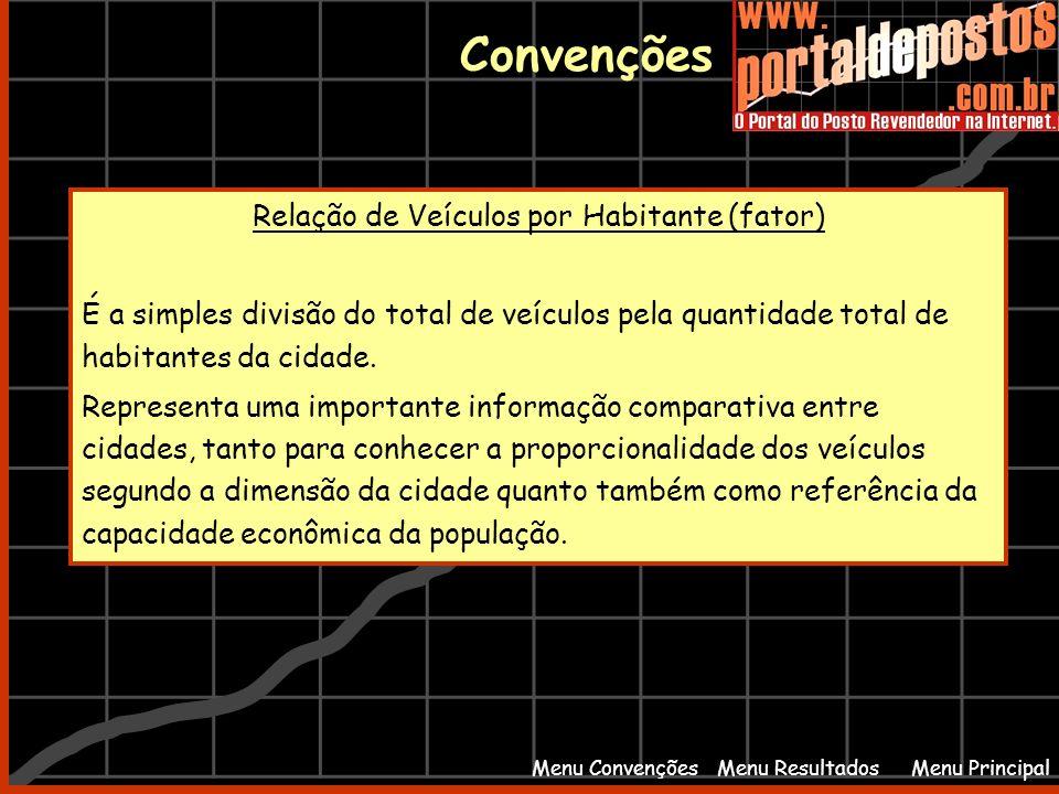 Menu PrincipalMenu Resultados Convenções Menu Convenções Relação de Veículos por Habitante (fator) É a simples divisão do total de veículos pela quant