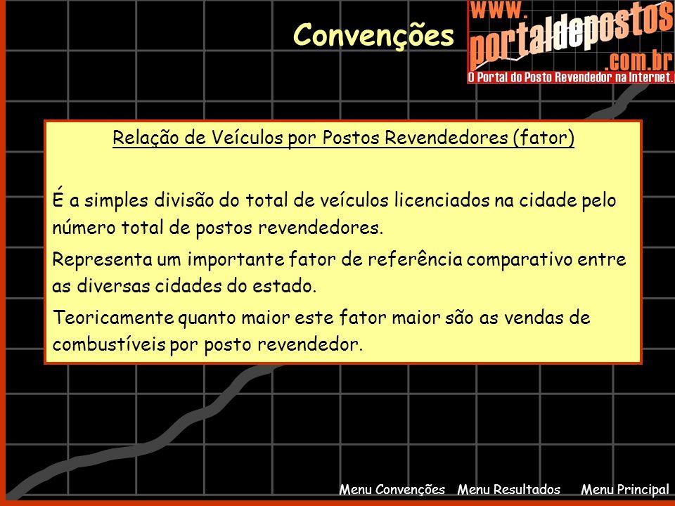 Menu PrincipalMenu Resultados Convenções Menu Convenções Relação de Veículos por Postos Revendedores (fator) É a simples divisão do total de veículos