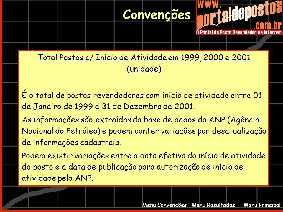Menu PrincipalMenu Resultados Convenções Menu Convenções Total Postos c/ Início de Atividade em 1999, 2000 e 2001 (unidade) É o total de postos revend