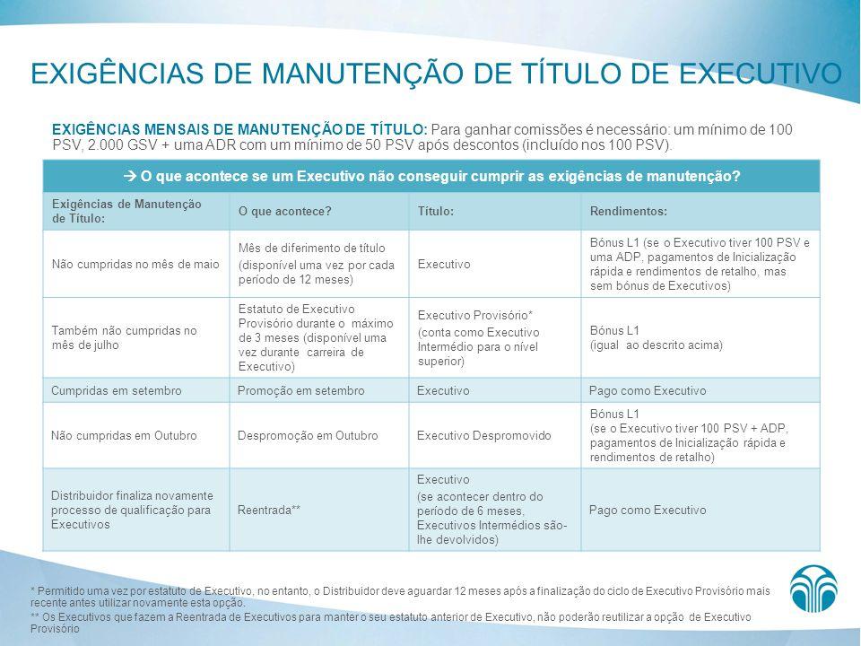 EXIGÊNCIAS DE MANUTENÇÃO DE TÍTULO DE EXECUTIVO EXIGÊNCIAS MENSAIS DE MANUTENÇÃO DE TÍTULO: Para ganhar comissões é necessário: um mínimo de 100 PSV,