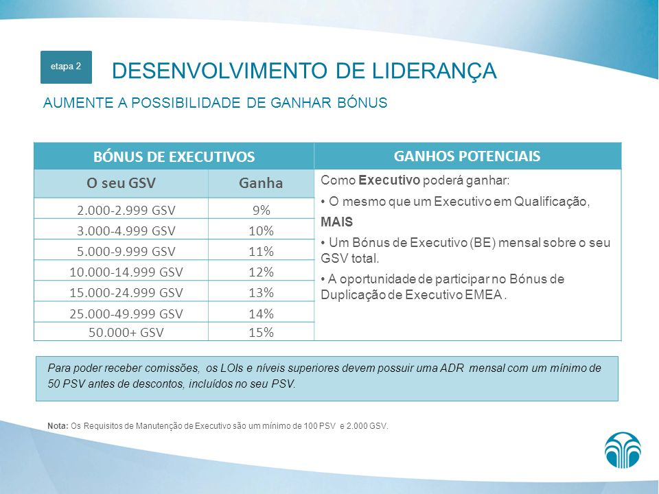 Nota: Os Requisitos de Manutenção de Executivo são um mínimo de 100 PSV e 2.000 GSV. DESENVOLVIMENTO DE LIDERANÇA AUMENTE A POSSIBILIDADE DE GANHAR BÓ