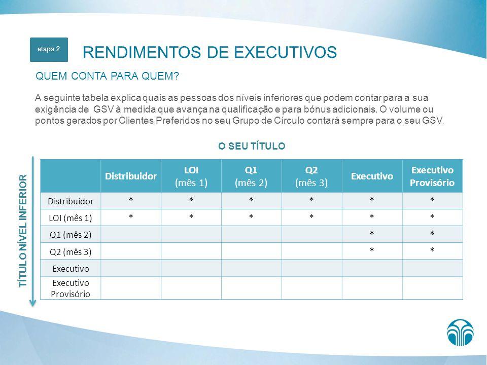 O SEU TÍTULO Distribuidor LOI (mês 1) Q1 (mês 2) Q2 (mês 3) Executivo Provisório Distribuidor ****** LOI (mês 1) ****** Q1 (mês 2) ** Q2 (mês 3) ** Ex