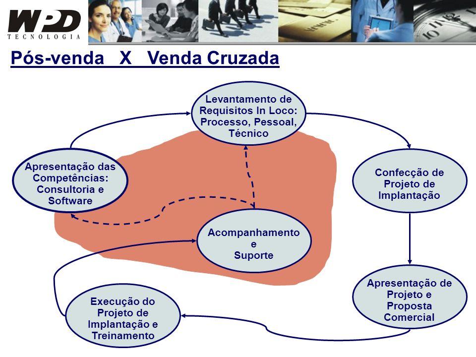 Apresentação das Competências: Consultoria e Software Levantamento de Requisitos In Loco: Processo, Pessoal, Técnico Confecção de Projeto de Implantaç
