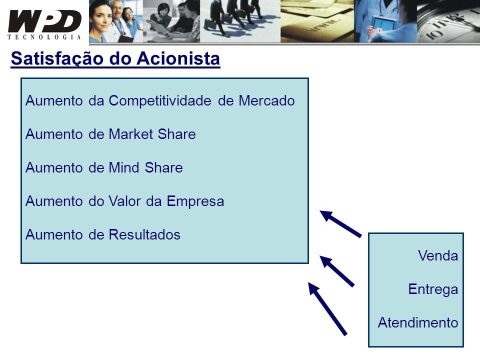Aumento da Competitividade de Mercado Aumento de Market Share Aumento de Mind Share Aumento do Valor da Empresa Aumento de Resultados Satisfação do Ac