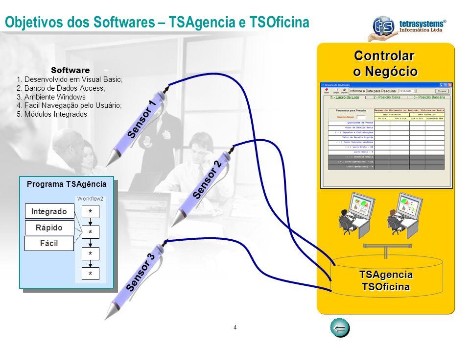 4 Objetivos dos Softwares – TSAgencia e TSOficina Controlar o Negócio TSAgencia TSOficina Sensor 3 Sensor 2 Sensor 1 Software 1. Desenvolvido em Visua