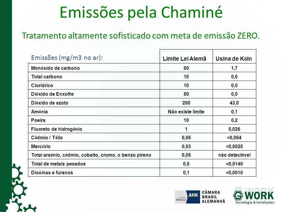 Emissões pela Chaminé Tratamento altamente sofisticado com meta de emissão ZERO. Emissões (mg/m3 no ar): Limite Lei Alemã Usina de K ö ln Mon ó xido d