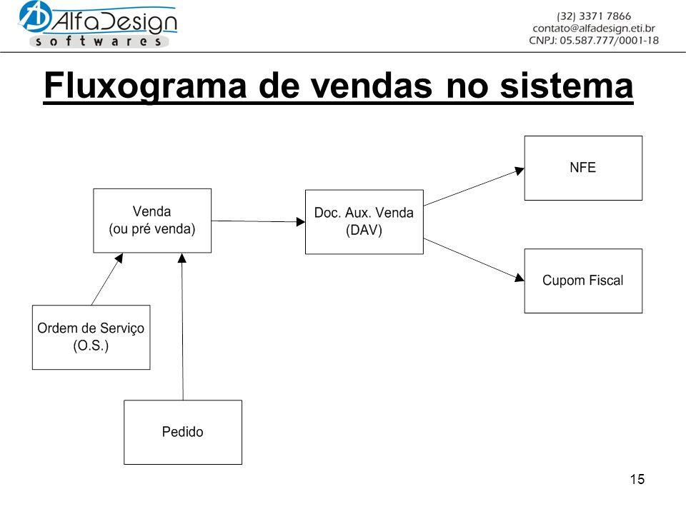 15 Fluxograma de vendas no sistema