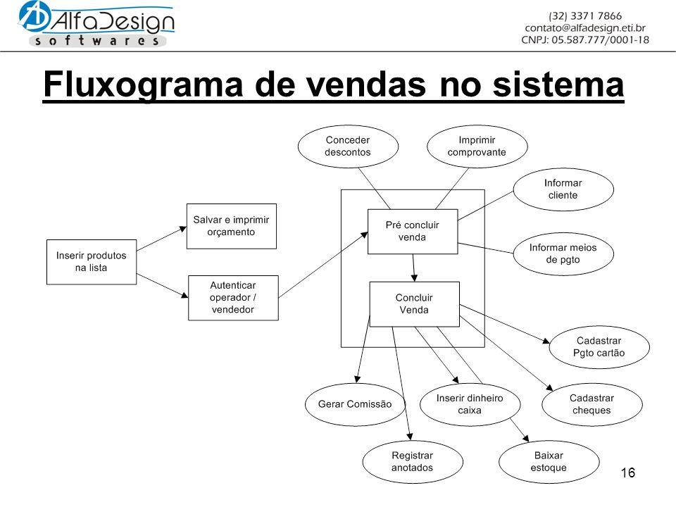 16 Fluxograma de vendas no sistema