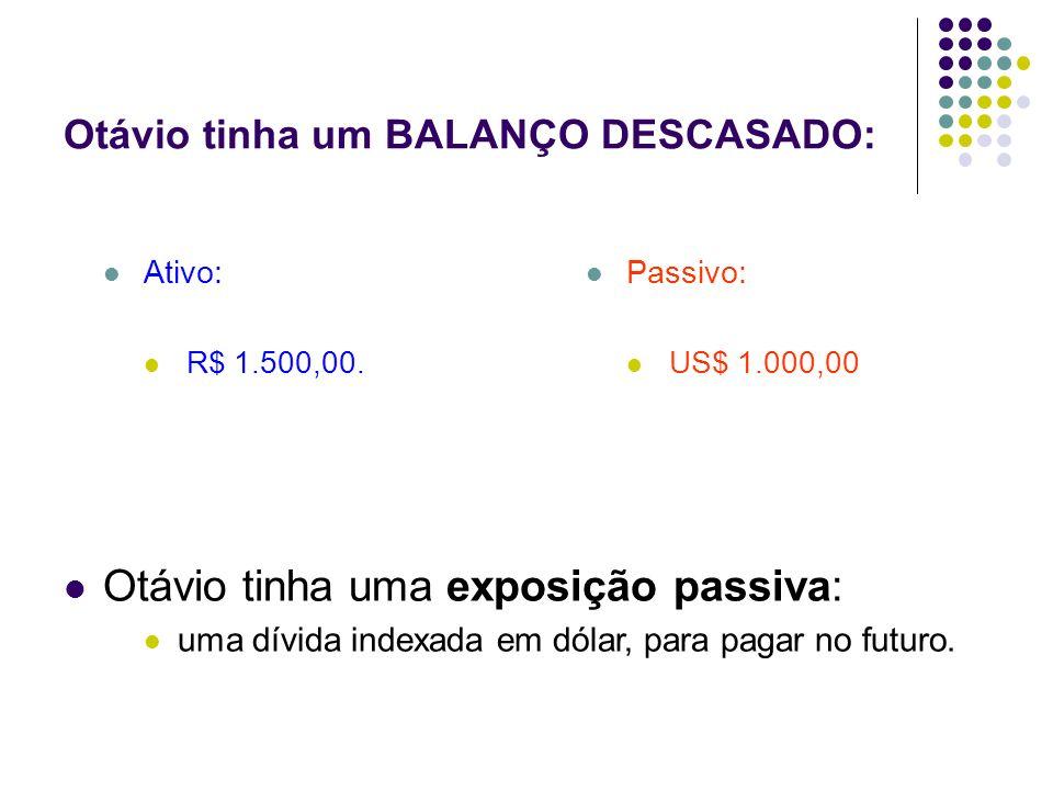 Otávio tinha um BALANÇO DESCASADO: Ativo: R$ 1.500,00. Passivo: US$ 1.000,00 Otávio tinha uma exposição passiva: uma dívida indexada em dólar, para pa