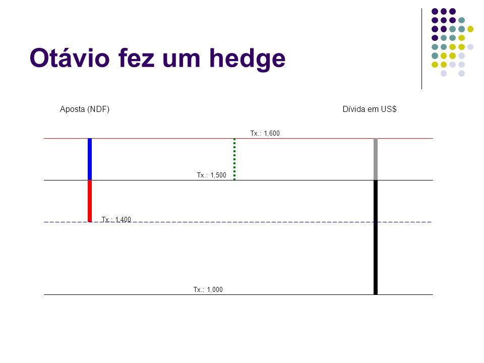 Otávio fez um hedge Tx.: 1,500 Dívida em US$ Tx.: 1,600 Aposta (NDF) Tx.: 1,400 Tx.: 1,000