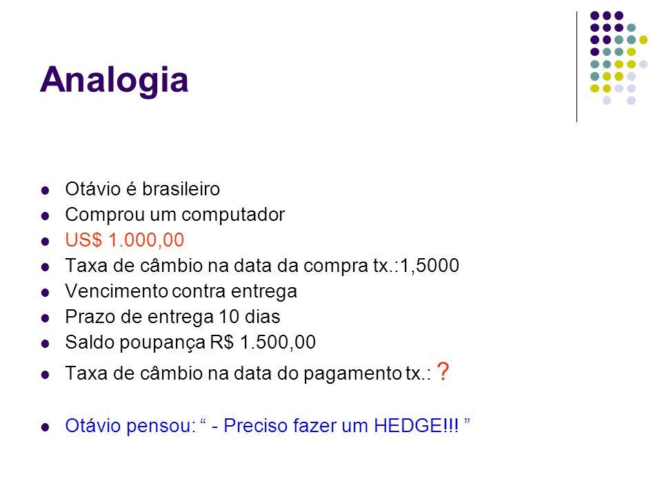 Analogia Otávio é brasileiro Comprou um computador US$ 1.000,00 Taxa de câmbio na data da compra tx.:1,5000 Vencimento contra entrega Prazo de entrega