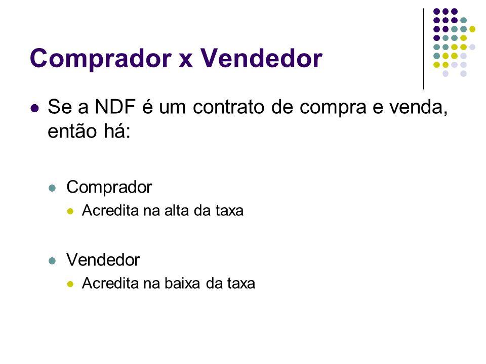 Comprador x Vendedor Se a NDF é um contrato de compra e venda, então há: Comprador Acredita na alta da taxa Vendedor Acredita na baixa da taxa