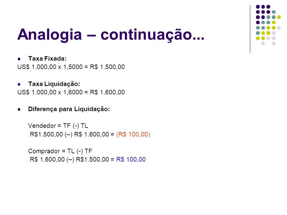 Analogia – continuação... Taxa Fixada: US$ 1.000,00 x 1,5000 = R$ 1.500,00 Taxa Liquidação: US$ 1.000,00 x 1,6000 = R$ 1.600,00 Diferença para Liquida