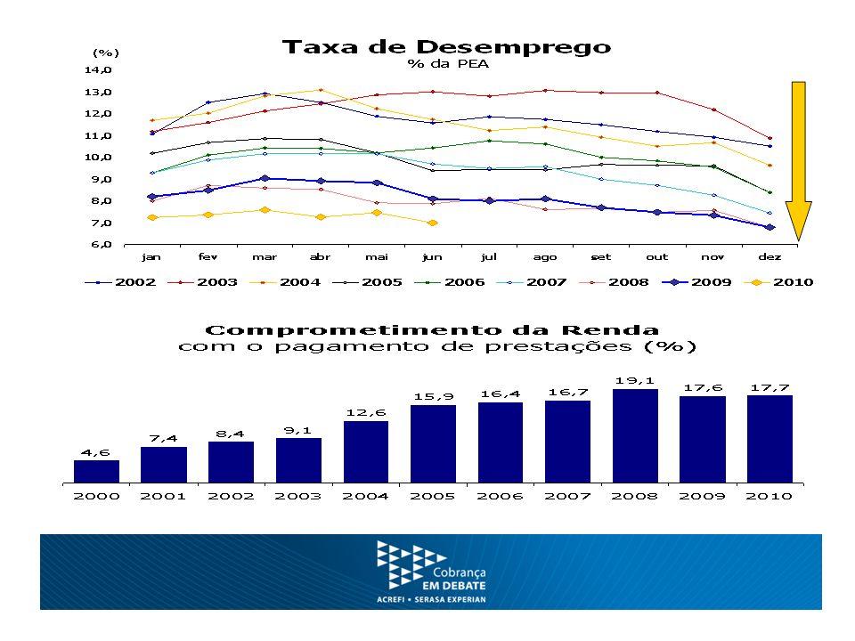 Principais Indicadores Volume de crédito R$ 1,5 Trilhão, crescimento anual de 20% => pode dobrar com o cadastro positivo.