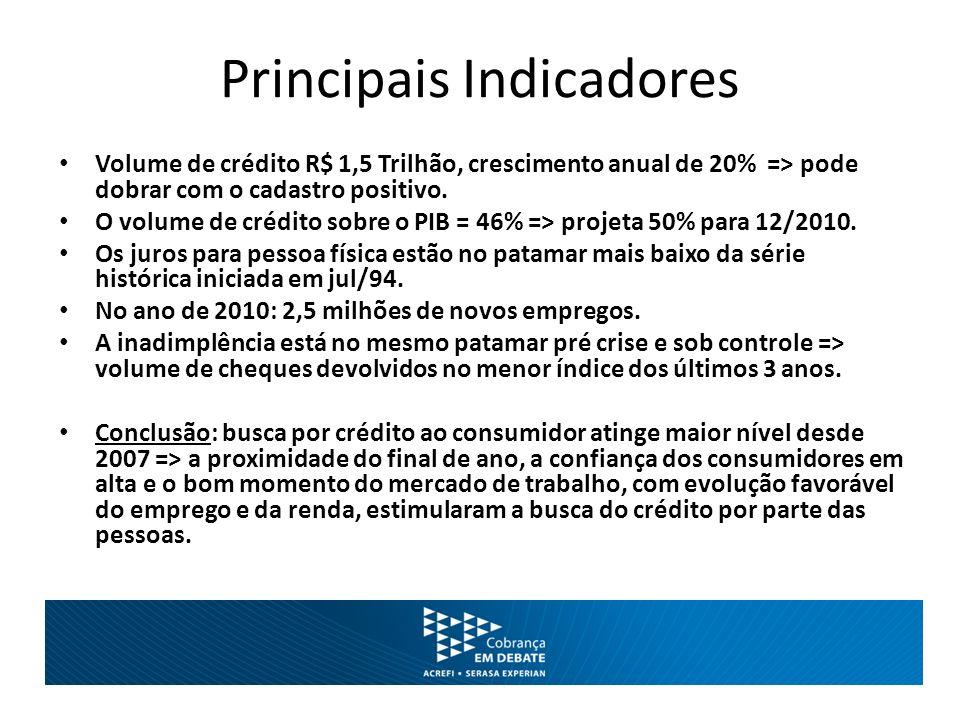 Principais Indicadores Volume de crédito R$ 1,5 Trilhão, crescimento anual de 20% => pode dobrar com o cadastro positivo. O volume de crédito sobre o