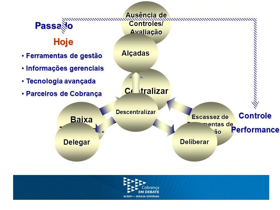 Passado Delegar Deliberar Alçadas Descentralizar Hoje Ferramentas de gestão Ferramentas de gestão Informações gerenciais Informações gerenciais Tecnol