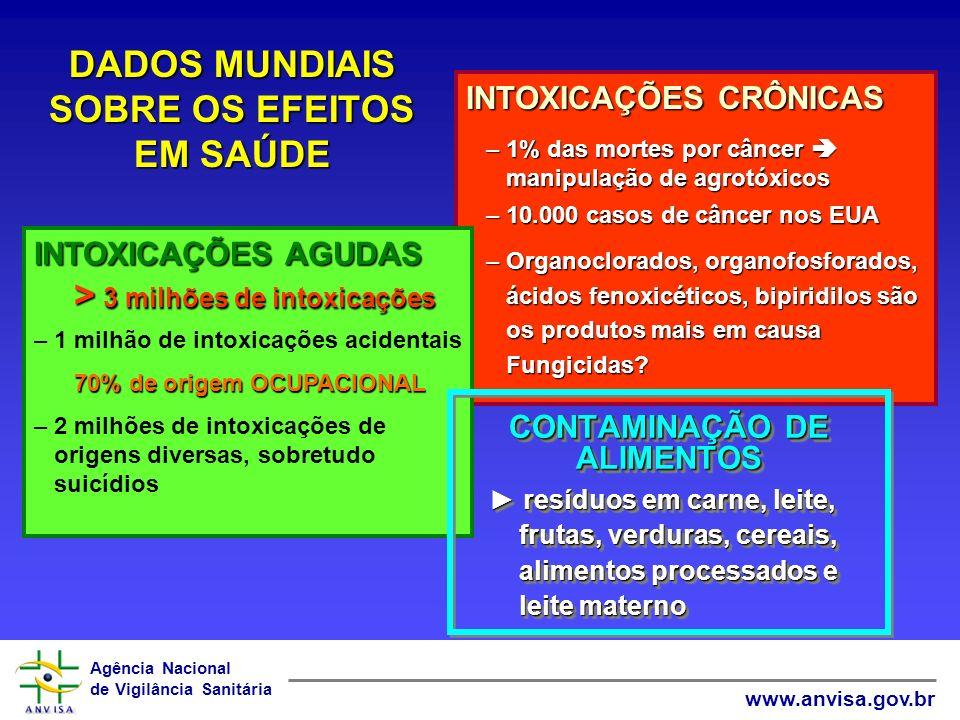 Agência Nacional de Vigilância Sanitária www.anvisa.gov.br CONSEQÜÊNCIAS PARA A SAÚDE HUMANA