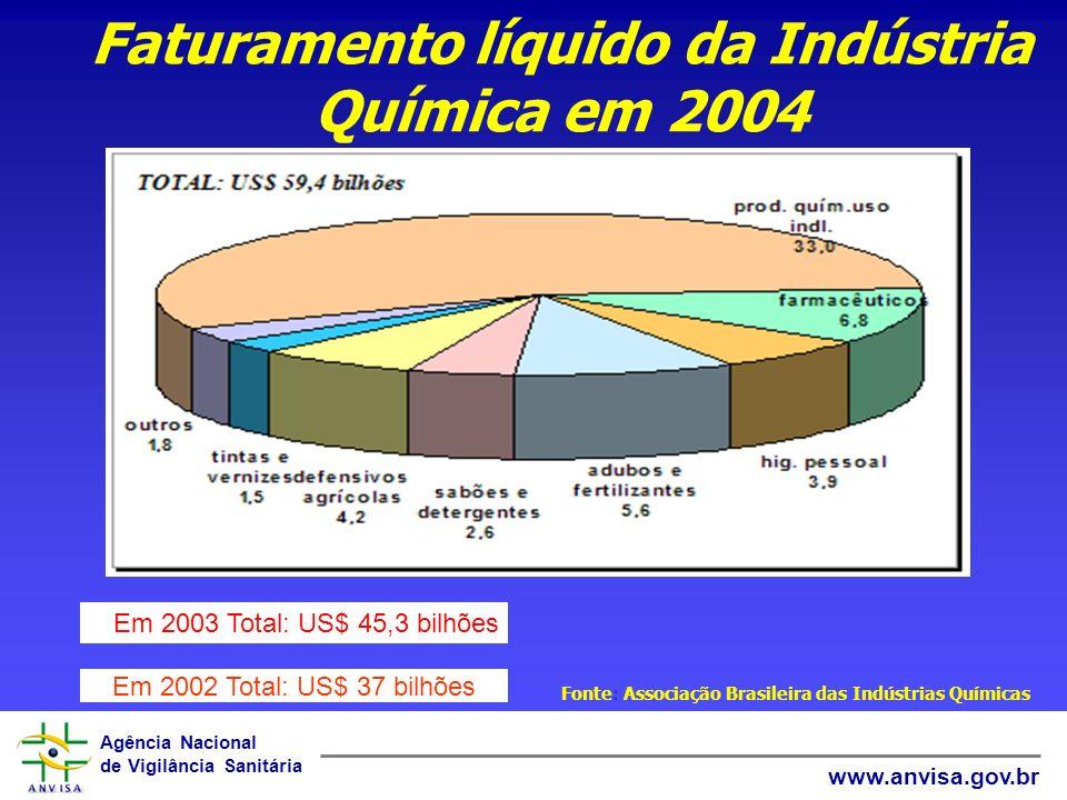 Agência Nacional de Vigilância Sanitária www.anvisa.gov.br Faturamento líquido da Indústria Química em 2004 Fonte: Associação Brasileira das Indústrias Químicas Em 2002 Total: US$ 37 bilhões Em 2003 Total: US$ 45,3 bilhões