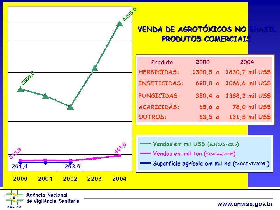 Agência Nacional de Vigilância Sanitária www.anvisa.gov.br PRODUÇÃO E CONSUMO DE AGROTÓXICOS BRASILEIRO –8 grandes indústrias –Venda: 4,5 bilhão de dólares/ano –Volume: 500.000 toneladas/ano Produtos comerciais 440 ingredientes ativos 572 produtos técnicos 1079 produtos formulados (45% herbicidas, 27% inseticidas, 28% fungicidas) MUNDIAL – 20 grandes indústrias – Vendas: 33, 6 bilhões de dólares/ano – Volume: 3,5 milhões de toneladas/ano