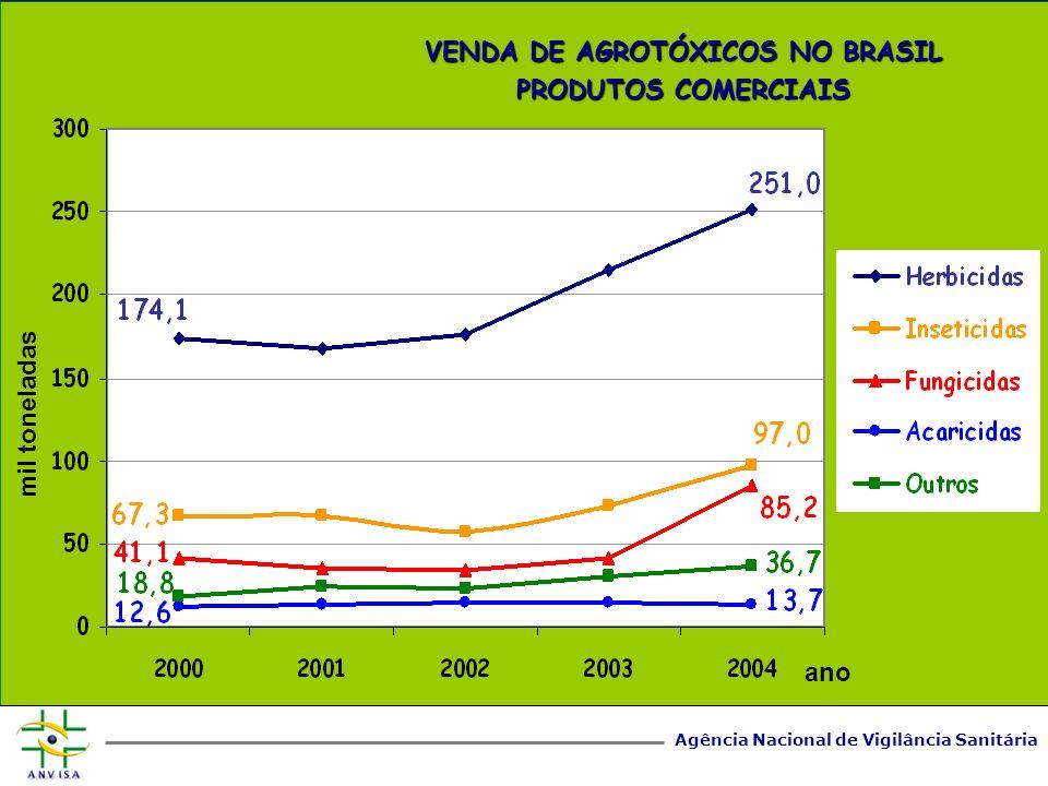 Agência Nacional de Vigilância Sanitária www.anvisa.gov.br Vendas em mil US$ ( SINDAG/2005 ) Vendas em mil ton ( SINDAG/2005 ) Superfície agrícola em mil ha ( FAOSTAT/2005 ) VENDA DE AGROTÓXICOS NO BRASIL PRODUTOS COMERCIAIS Produto 20002004 HERBICIDAS:1300,5a1830,7 mil US$ INSETICIDAS:690,0a1066,6 mil US$ FUNGICIDAS:380,4a1388,2 mil US$ ACARICIDAS:65,6a78,0 mil US$ OUTROS:63,5a131,5 mil US$