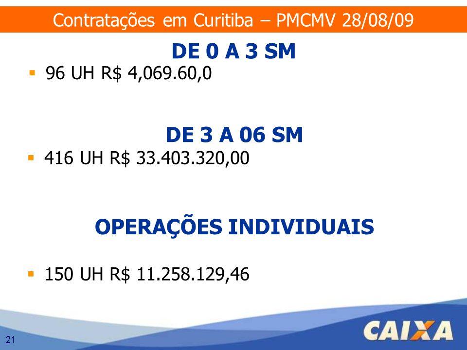 21 DE 0 A 3 SM 96 UH R$ 4,069.60,0 DE 3 A 06 SM 416 UH R$ 33.403.320,00 Contratações em Curitiba – PMCMV 28/08/09 OPERAÇÕES INDIVIDUAIS 150 UH R$ 11.2
