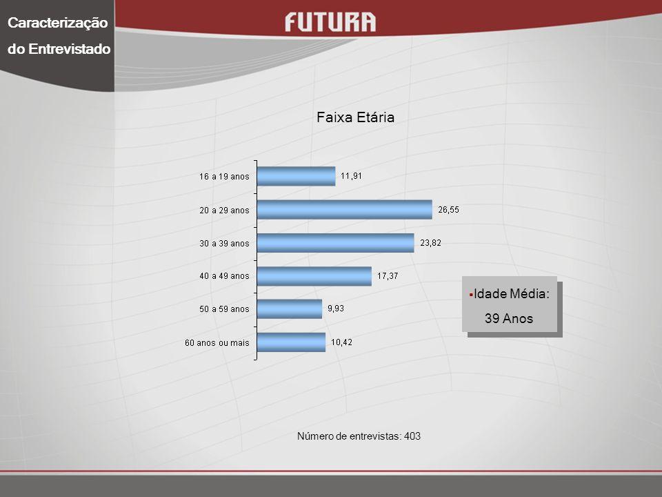 Caracterização do Entrevistado Renda Familiar Renda Média: R$ 999,96 Número de entrevistas: 403