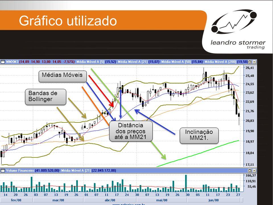 Gráfico utilizado Bandas de Bollinger Médias Móveis Inclinação MM21. Distância dos preços até a MM21