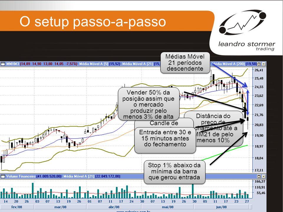 O setup passo-a-passo 3% de ganho atingido, venda de 50% da posição Stop do restante no ponto de entrada