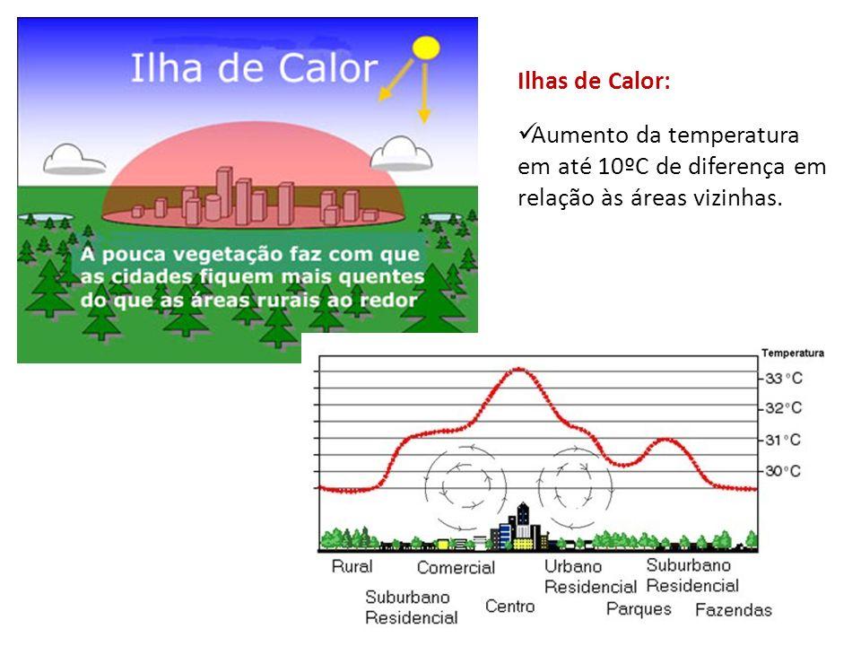 Ilhas de Calor: Aumento da temperatura em até 10ºC de diferença em relação às áreas vizinhas.