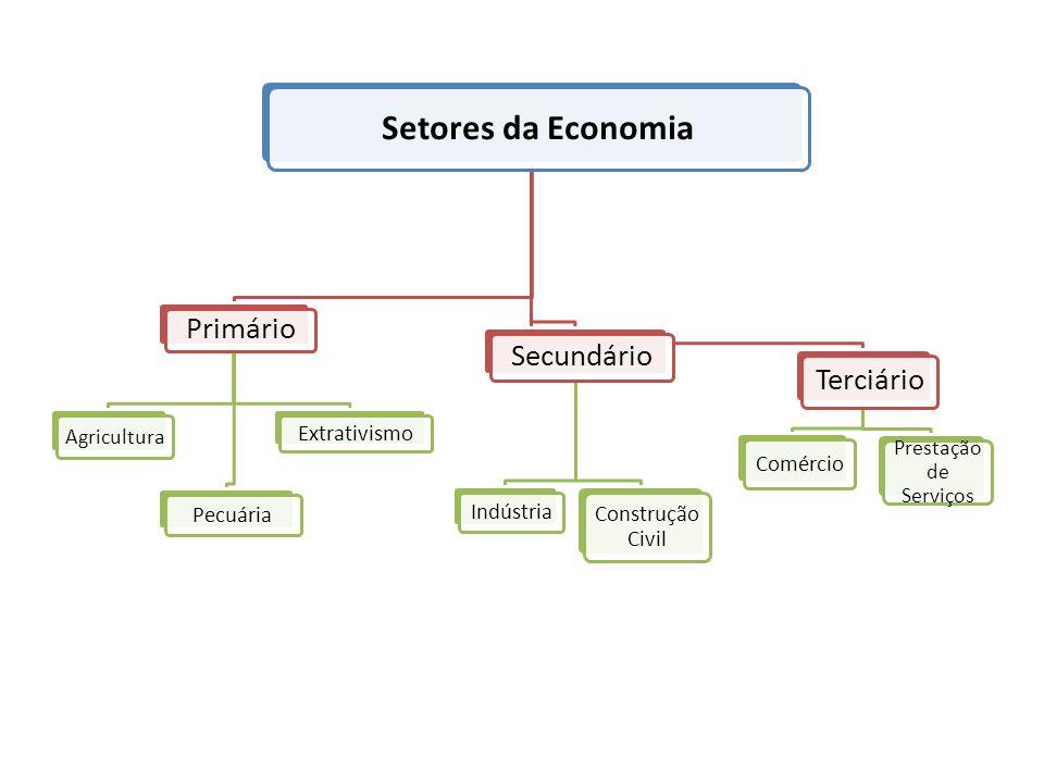 Setores da Economia Primário Agricultura Pecuária Extrativismo Secundário Indústria Construção Civil Terciário Comércio Prestação de Serviços