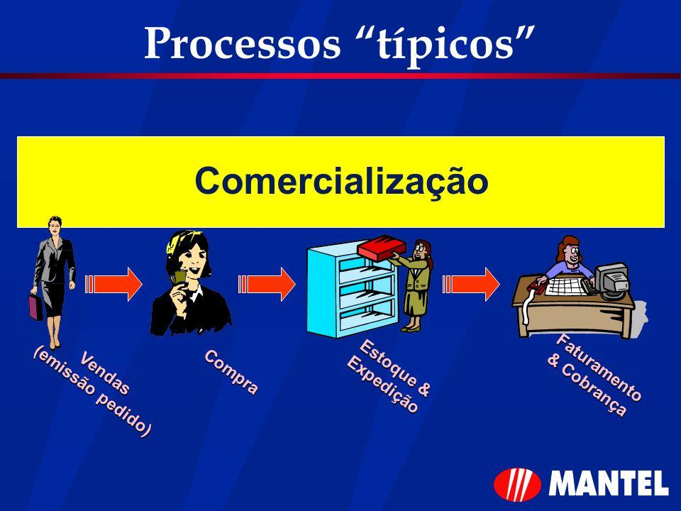 Processos típicos Comercialização Vendas (emissão pedido) Compra Estoque & Expedição Faturamento & Cobrança