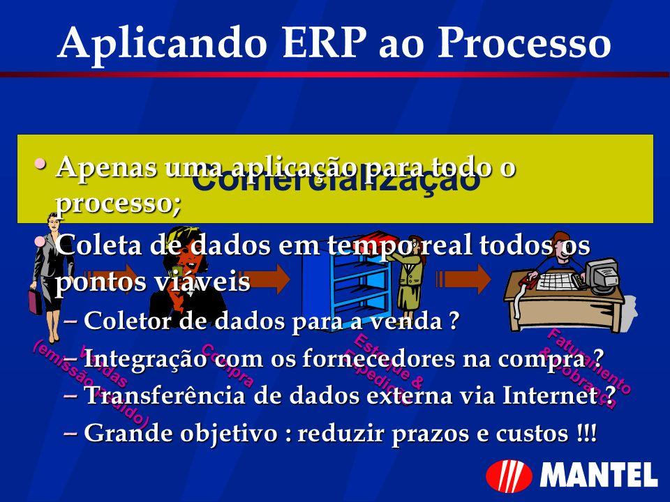 Comercialização Vendas (emissão pedido) Compra Estoque & Expedição Faturamento & Cobrança Aplicando ERP ao Processo Apenas uma aplicação para todo o p