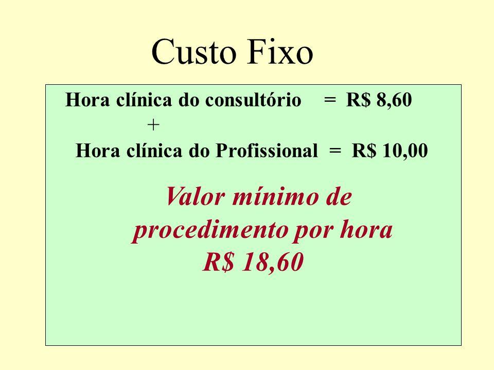 Calculando custo da hora da clínica Valor da hora = Despesas fixas 1.550,00 Carga Horária 180 Custo da Hora Clínica do consultório R$ 8,60