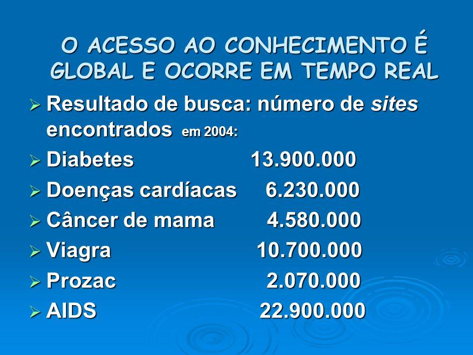 O ACESSO AO CONHECIMENTO É GLOBAL E OCORRE EM TEMPO REAL Resultado de busca: número de sites encontrados em 2004: Resultado de busca: número de sites encontrados em 2004: Diabetes 13.900.000 Diabetes 13.900.000 Doenças cardíacas 6.230.000 Doenças cardíacas 6.230.000 Câncer de mama 4.580.000 Câncer de mama 4.580.000 Viagra 10.700.000 Viagra 10.700.000 Prozac 2.070.000 Prozac 2.070.000 AIDS 22.900.000 AIDS 22.900.000