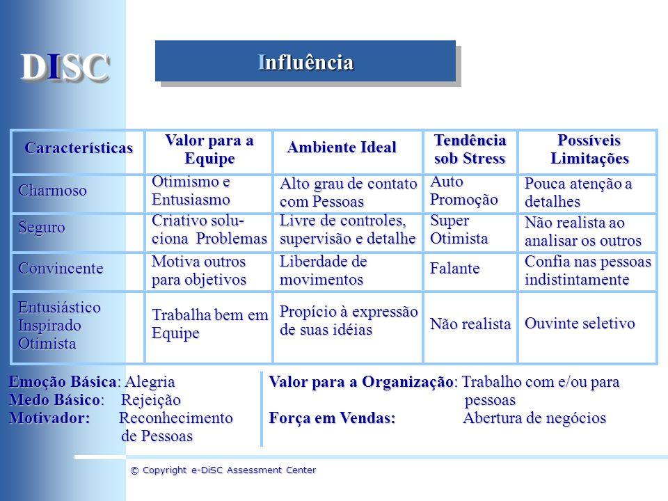 © Copyright e-DiSC Assessment Center Influência Características Valor para a Equipe Ambiente Ideal Tendência sob Stress PossíveisLimitaçõesCharmoso Se