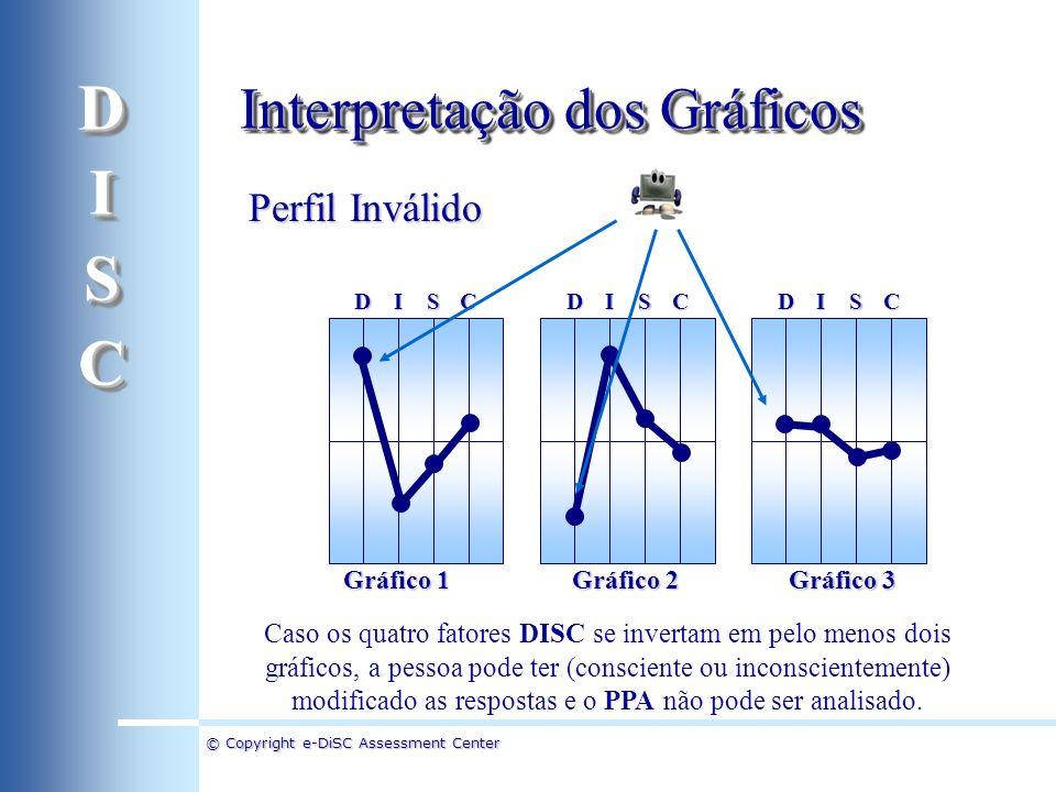 © Copyright e-DiSC Assessment Center Perfil Inválido DICSDICSDICS Caso os quatro fatores DISC se invertam em pelo menos dois gráficos, a pessoa pode t