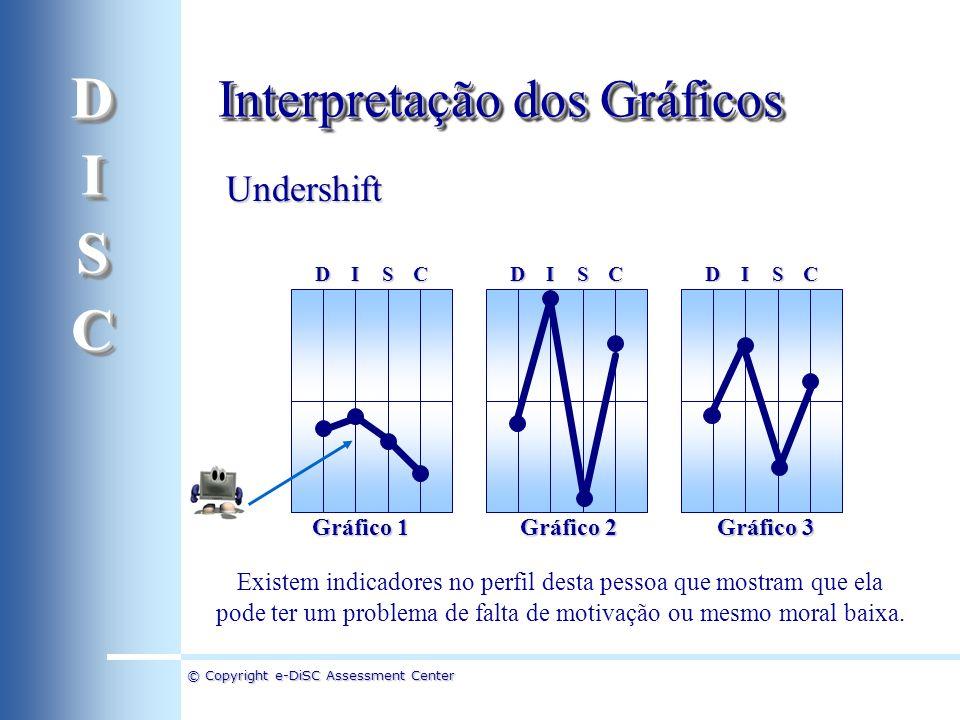 © Copyright e-DiSC Assessment Center Undershift DICSDICSDICS Existem indicadores no perfil desta pessoa que mostram que ela pode ter um problema de fa